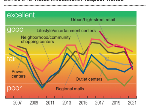 What to expect from commercial real estate in 2021