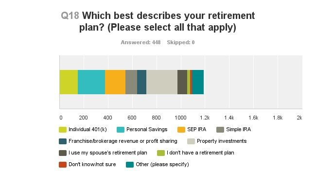 The Case For Helping Your Real Estate Agents Retire