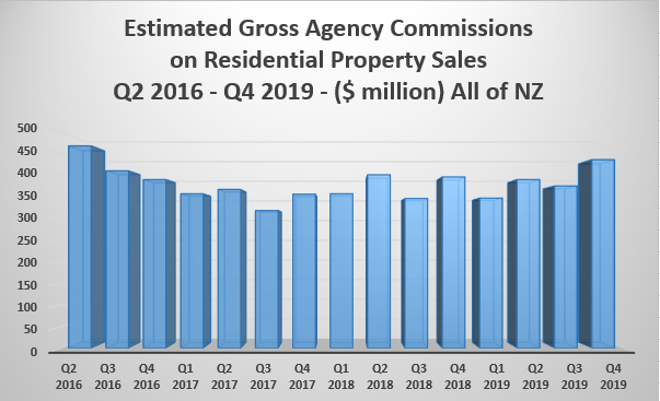 Real estate agencies estimated to have earned $437 million in
