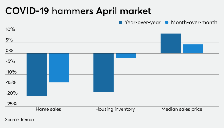 April home sales tanked — but not as badly as