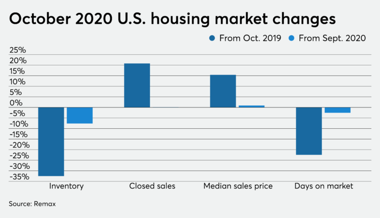 Housing market inventory hits a new low, homes sell faster