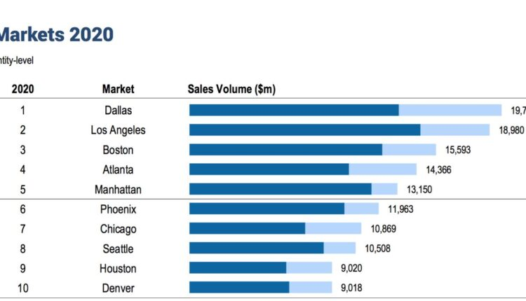 Dallas led U.S. in 2020 commercial property deals